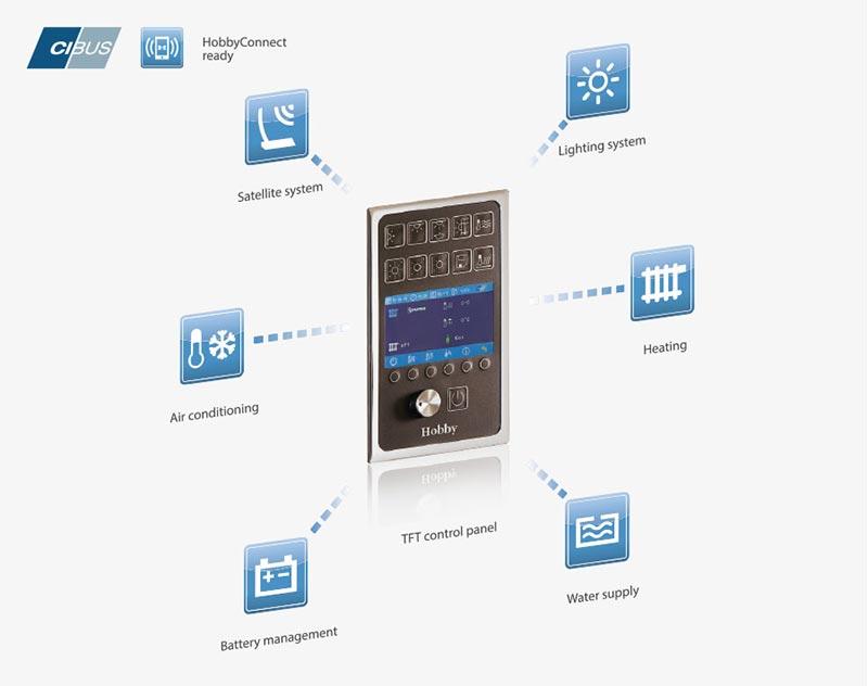 Hobby CI-BUS sistem upravljanja notranjosti s TFT nadzorno ploščo